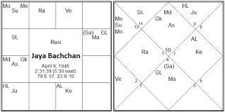 Jaya Bachchan Birth Chart Vedic Astrology Research Portal Mahabhagya Yoga In Vedic