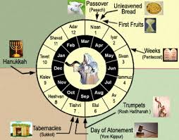 Jewish Holiday Chart Seven Feasts Of Israel