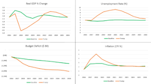 Trump Economic Growth Chart Economic Policy Of Donald Trump Wikipedia