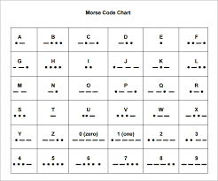A spelling alphabet is a set of words used to stand for the letters of an alphabet in oral communication. Free 7 Sample Morse Code Chart Templates In Pdf