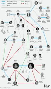 The Expanded Kardashian Universe Explained In One Chart Vox