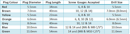 Plug Size Chart Fixings Plugs Technical Information