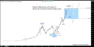 Spx500 The American Election And The Grand Supercycle