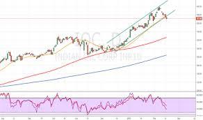 Ioc Stock Chart Trader Lukerodson Trading Ideas Charts Tradingview