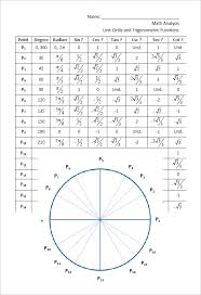 Unit Circle Sin Cos Tan Chart Unit Circle Chart All 6 Trig Functions Www