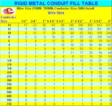 Rigid Conduit Size Chart Electrical Conduit Electrical Conduit Dimensions