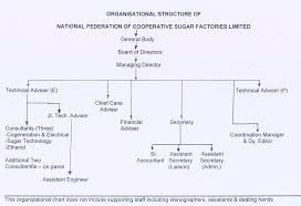 General Mills Organizational Structure Chart Upside Down Organizational Online Charts Collection