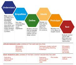 What Is Basic Design Of The Study Design Thinking Revised Design Thinking Process Design