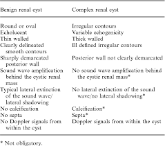 Table 2 From The Simple Renal Cyst Semantic Scholar