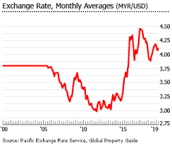 Malaysia House Price Chart Investment Analysis Of Malaysian Real Estate Market