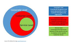 Sla Organisation Chart Service Catalogue Corporate Sla It Services Trinity