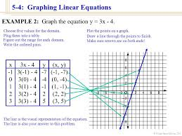 5 4 graphing linear equations