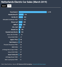 Car Sales Chart March 2018 Tesla Model 3 Jumps To 1 In The Netherlands Among All Cars