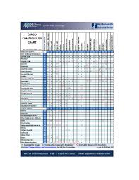 Cargo Compatibility Chart Pdf Cargo Compatibility Chart Per Uscg 46 Cfr Part 150