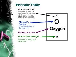 Created by G.Baker Elements & Atoms. - ppt download