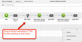 Infusionsoft Review What I Love And Hate