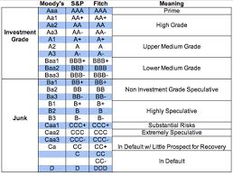 Bond Ratings Chart Part Iii On Asset Classes Bonds Seeking Alpha