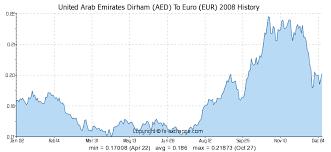 Euro To Dirham Chart United Arab Emirates Dirham Aed To Euro Eur History
