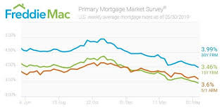 Mortgage Rates This Week Chart Mortgage Rates Drop Other Otc Fmcc