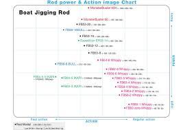 Rod Power Chart Zenaq Expedition Eng Zenaq Official Website