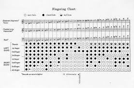 Recorder Notes And Finger Chart Recorder Finger Chart Sample 7 Documents In Pdf Regarding