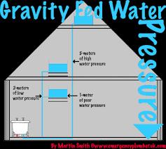 gravity fed water pressure