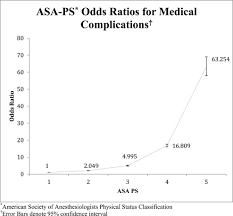 Asa Class Is A Reliable Independent Predictor Of Medical