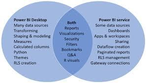 Google Docs Venn Diagram Comparing Power Bi Desktop And The Power Bi Service Power