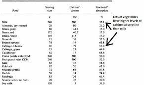 Calcium Absorption Of Different Foods Vegan Nutrition