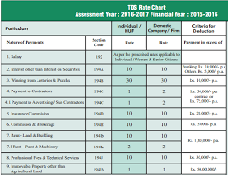 Tds Chart For Fy 2016 17 Tds Rate Chart F Y 2016 17 Others Forum