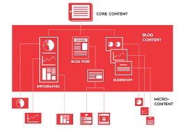 How A Divisible Content Strategy Gives You More Content With Less Work