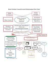 Heart Problem Caused Deviated Menstruation Flow Chart