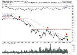 50 Day Moving Average Charts Gold And Silver Stocks Moving Average Analysis Kitco