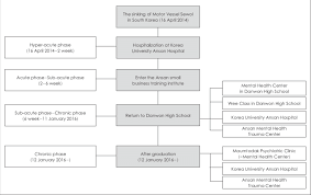 Psychology Flow Chart Flowchart Of Psychological Assessment And Intervention For