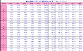 Basic Pay Scale Chart 2016 2016 Usmc Pay Chart Www Bedowntowndaytona Com