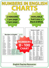Numbers From 1 To 100 In English Woodward English
