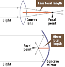 Diagram demonstrating the definition of focal length with both a convex  lens and a concave mirror