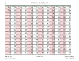 Dmc Floss Chart Described Conversion Chart For Cosmo To Dmc Floss Cosmo