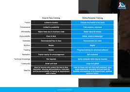 Personal Training Chart How To Create An Ebook For Personal Trainers Step By Step