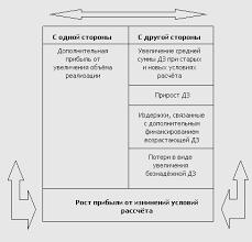 Научись управлять дебиторской задолженностью ru Рисунок Управление дебиторской задолженностью ДЗ