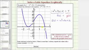 ex 2 solve a cubic function graphically two solutions