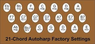 Making Your Autoharp Folk Friendly