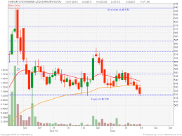 Nse Stock Chart Analysis Centaur Investing Technical Stock Analysis Karur Vysya
