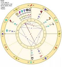 What Kind Of Husband Will I Attract Based On My Birth Chart
