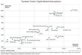 Risk Vs Return Chart
