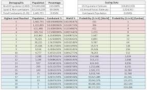 Dnd Character Chart D D Character Level Demographics Dndnext