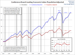 Conference Board Leading Indicators Chart The Conference Boards Leading Economic Index Adjusted For