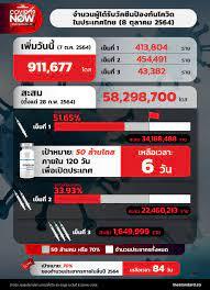 จำนวนผู้ได้รับวัคซีนโควิดในประเทศไทย (8 ตุลาคม 2564) – THE STANDARD