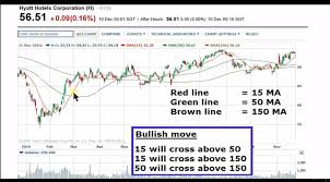 Learn Stock Chart Technical Analysis Technical Analysis Reading Stock Charts