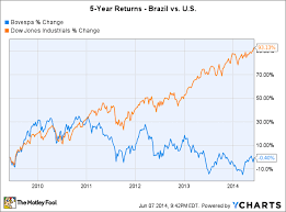 As The World Cup Starts Will Brazil Lift Global Stock